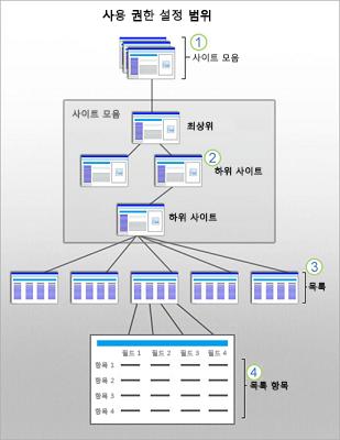 사이트, 하위 사이트, 목록, 항목의 SharePoint 보안 범위를 보여 주는 그림