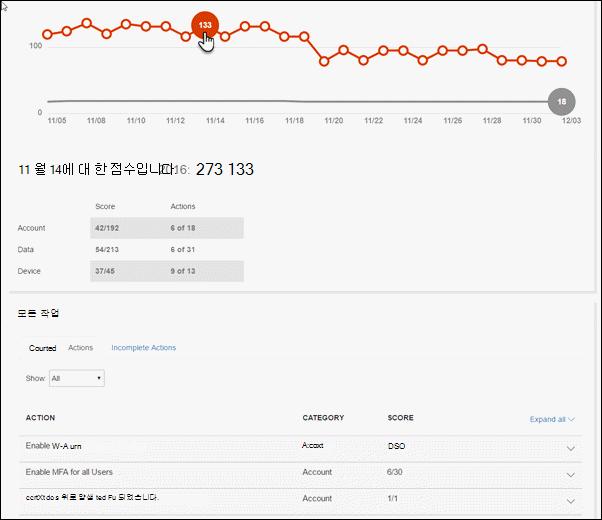 선택한 데이터 요소를 보여 주는 점수 분석기 탭에서 그래프