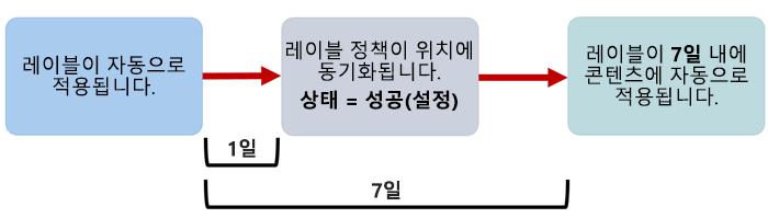 자동 적용 레이블이 적용되는 경우의 다이어그램