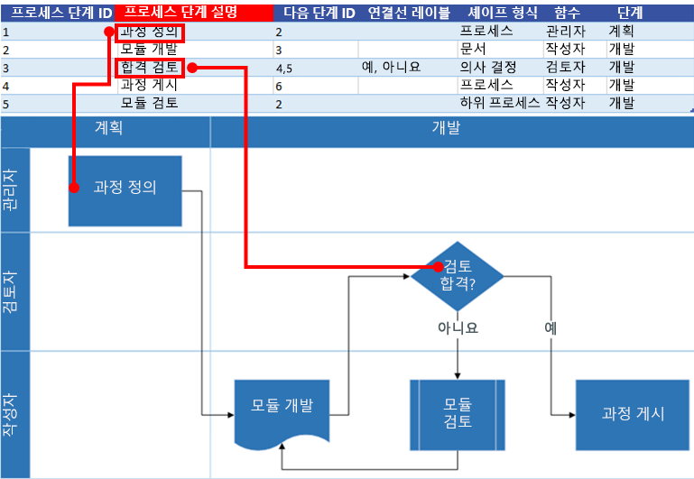 Visio 순서도와 Excel 프로세스 맵 상호 작용: 프로세스 단계 설명