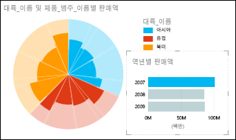 2007 데이터를 선택한 대륙별 판매의 Power View 원형 차트