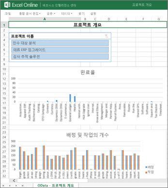 프로젝트에 대한 작업 완료 정보를 제공하는 프로젝트 개요 통합 문서