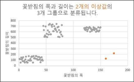 이상값을 보여주는 분산형 차트