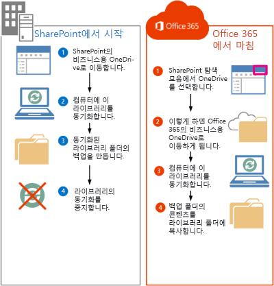 SharePoint 2013 파일을 Office 365로 이동하는 단계
