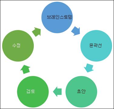 작성할 수 있는 차트의 예