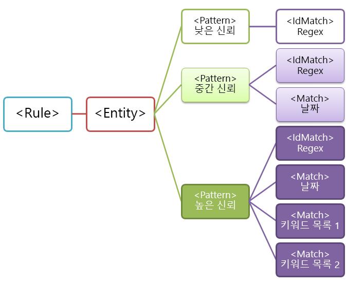 여러 개의 패턴을 갖는 엔터티 다이어그램
