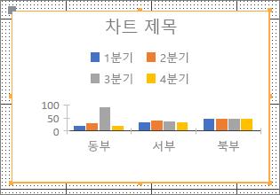 샘플 차트