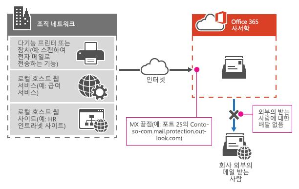 복합기에서 Office 365 MX 끝점을 사용하여 조직에 있는 받는 사람에게만 직접 전자 메일을 보내는 방법을 보여줍니다.