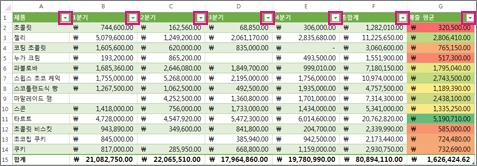 기본 제공 필터가 표시된 Excel 표