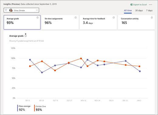 수업용 Insights 대시보드에서 선택한 평균 점수 타일입니다. 개별 학생 데이터 및 클래스 데이터에 대해 그려진 두 선을 표시 하는 선 그래프