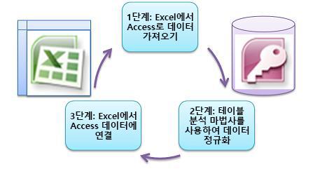 기본 3단계