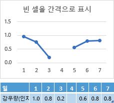 요일 4 셀에 데이터 없음, 선으로 간격을 보여 주는 차트