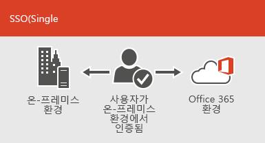 Single Sign-On을 사용하면 온-프레미스와 온라인 환경 모두에서 동일한 계정을 사용할 수 있습니다.