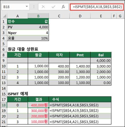 ISPMT 함수 예제 (짝수-원금 대출 상환)