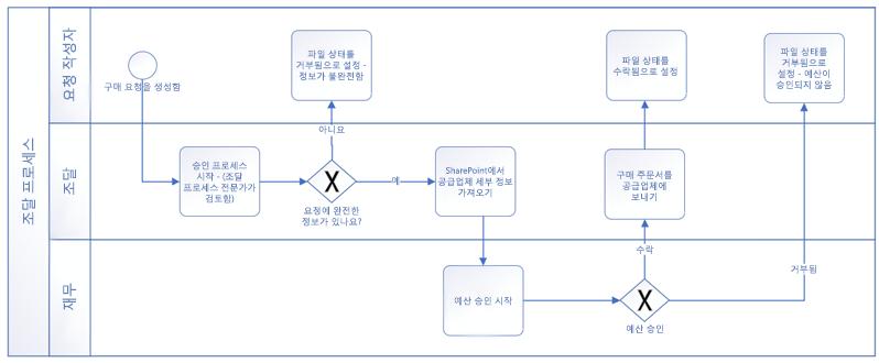 BPMN 기본 셰이프로 이루어진 워크플로 예제입니다.