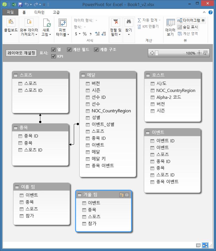 다이어그램 뷰의 PowerPivot 테이블