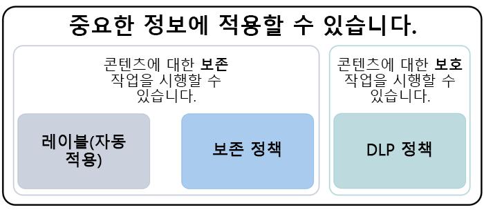 중요한 정보에 적용할 수 있는 기능의 다이어그램