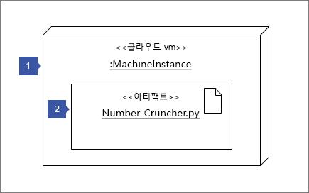 """노드 인스턴스 셰이프를 가리키고 1 """"<< vm 클라우드 >>: MachineInstance""""입니다. 아티팩트 셰이프를 가리키고 2: """"<< 아티팩트 >> 번호 Cruncher.py"""""""