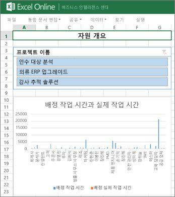 프로젝트에 대한 자원 정보를 제공하는 자원 개요 통합 문서