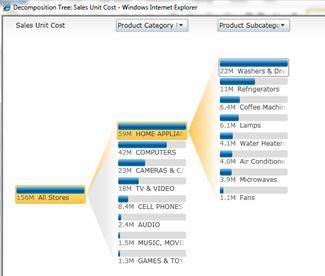 PerformancePoint Services에서 사용할 수 있는 분석 뷰