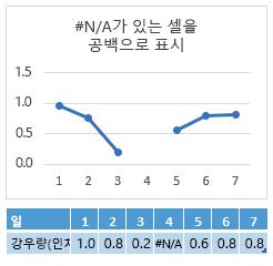 요일 4 셀의 #N/A, 선으로 간격을 보여 주는 차트