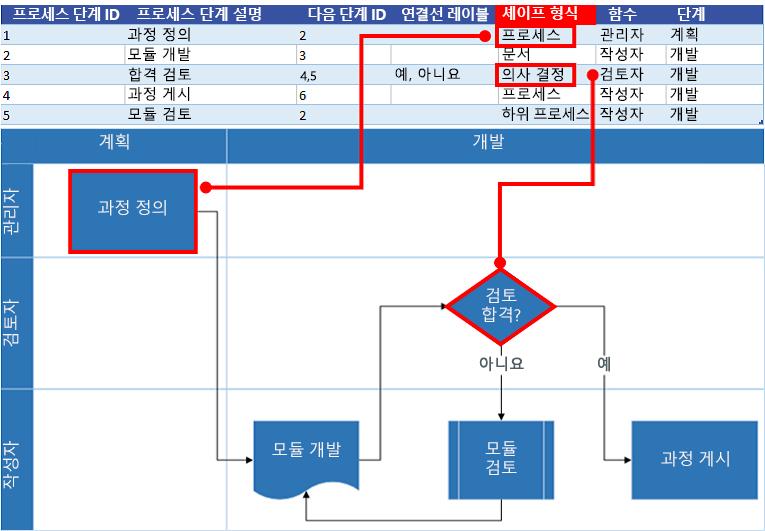 Visio 순서도와 Excel 프로세스 맵 상호 작용: 셰이프 형식