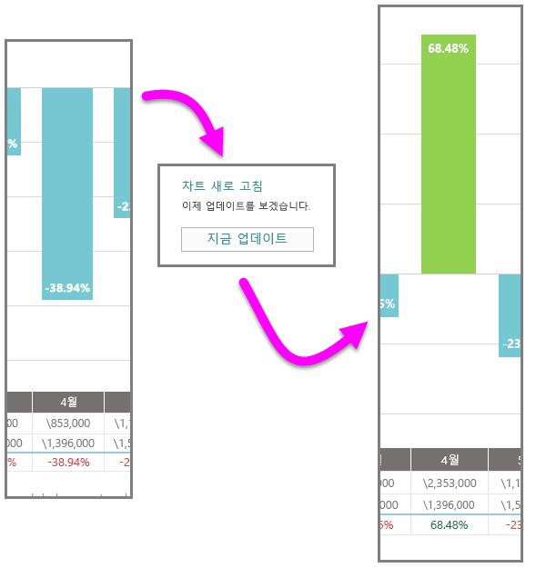 새 데이터로 4월의 현금 흐름 변경
