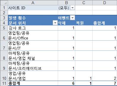 피벗 테이블의 감사 데이터 요약