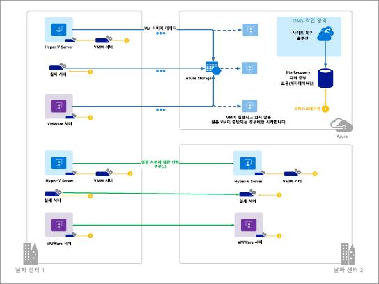 Azure 다이어그램의 서식 파일 (Azure Site Recovery)