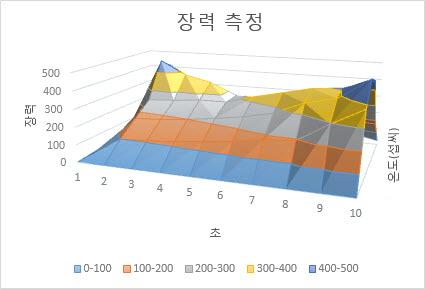 표면형 차트