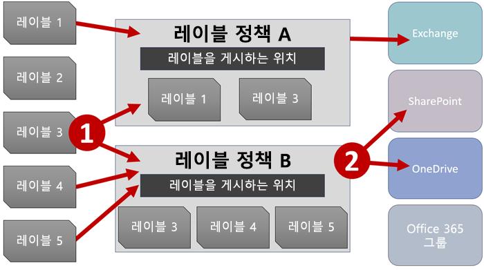 레이블, 레이블 정책 및 위치의 다이어그램