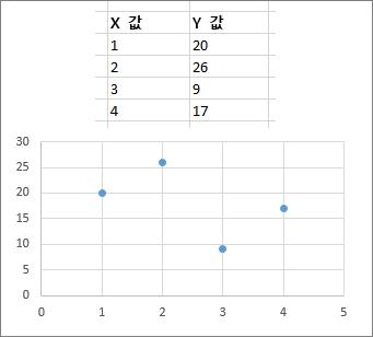 분산형 차트