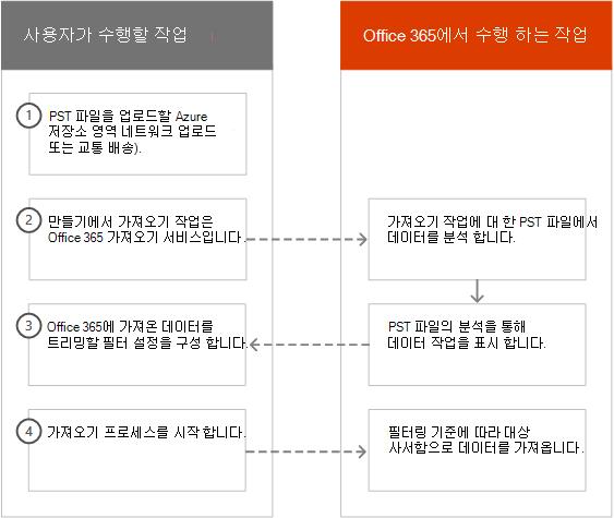 Office 365의 지능형 가져오기 프로세스