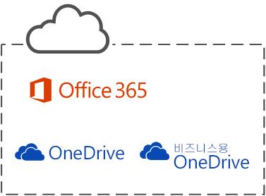 세 가지 Microsoft 클라우드 서비스