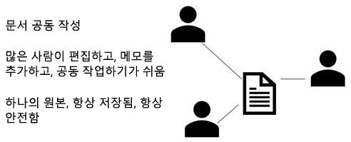 공유, 공동 작성 및 PowerPoint Online의 메모