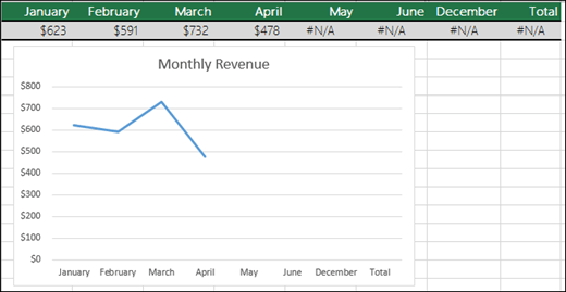 # N/A 값을 그리지 않은 꺾은선형 차트의 예입니다.