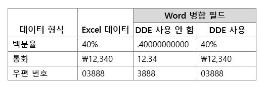 Dynamic Data Exchange를 사용하거나 사용하지 않는 경우 작업 병합 필드와 비교되는 Excel 데이터 형식