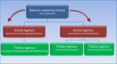 Diagrama, kurioje rodomas svetainių rinkinys su 2 antrinėmis svetainėmis, paveldinčiomis teises iš šakninės svetainės.