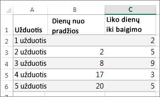 Ganto diagramos duomenų pavyzdys