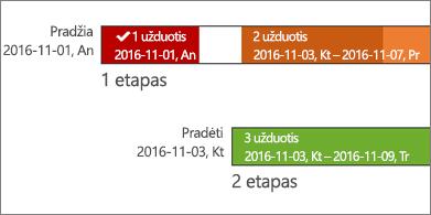 Laiko planavimo juosta su užduočių pavadinimais ir datomis