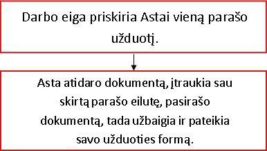 Darbo eigos struktūrinė schema