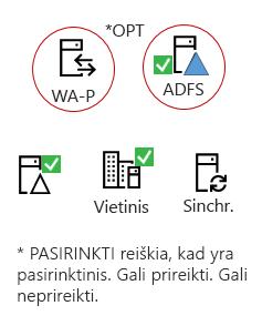 Visų reikia šių elementų - yra vietinis serverio produkto, AAD prisijungti serverio, vietinis Active Directory, pasirinktinai ADFS ir atvirkštinių tarpinių.