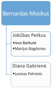 Prieš: esama organizacinė diagrama