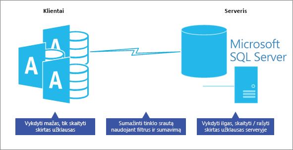 Optimizuokite kliento serverio duomenų bazės modelio našumą