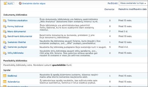 SharePoint 2010 visi svetainės turinio puslapis