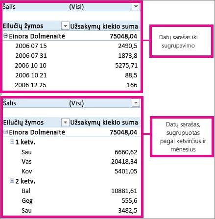 Datos, grupuojamos pagal mėnesius ir ketvirčius
