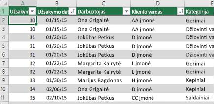 """""""Excel"""" lentelėje naudoti kaip PivotTable duomenų šaltinio duomenų pavyzdys"""