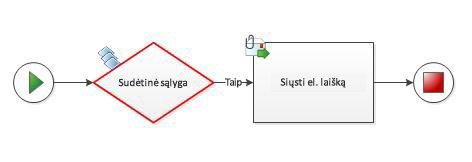 Į darbo eigos diagramą negalima rankiniu būdu įtraukti sudėtinės sąlygos