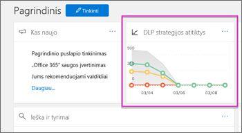 """""""DLP strategijos atitinka"""" grafinės sąsajos elementų, paryškintas, sauga ir Conmpliance centro pagrindiniame puslapyje"""
