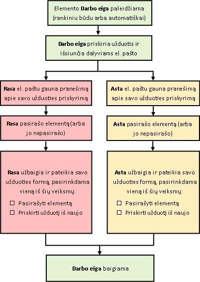 Darbo eigos proceso struktūrinė schema